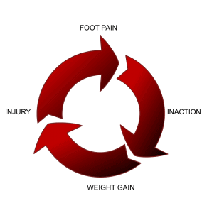 Viscious Pain Cycle